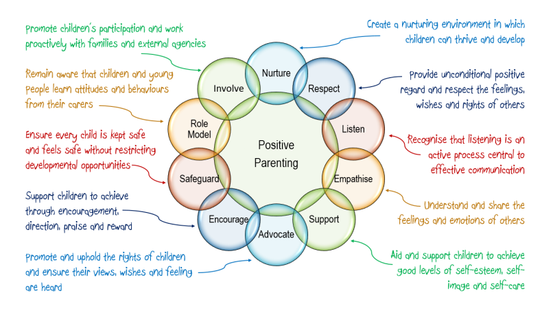 Positive Parenting - An Effective and Holistic Model of Care